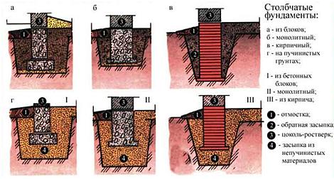 Столбчатый монолитный фундамент для дома из газосиликата
