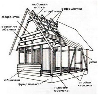 Строительство каркасно – рамочных домов